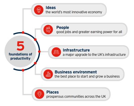 5 foundations of productivity