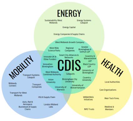 CDIS Stakeholder Map v4